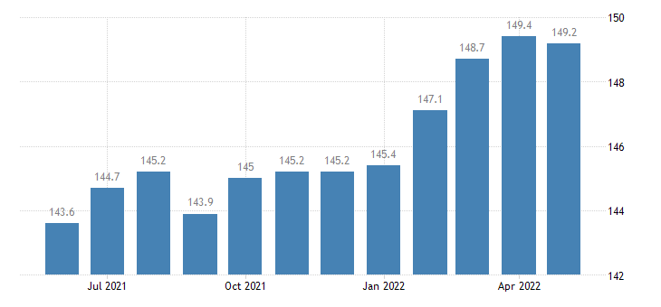 united states financial activities employment in indiana thous of persons m sa fed data