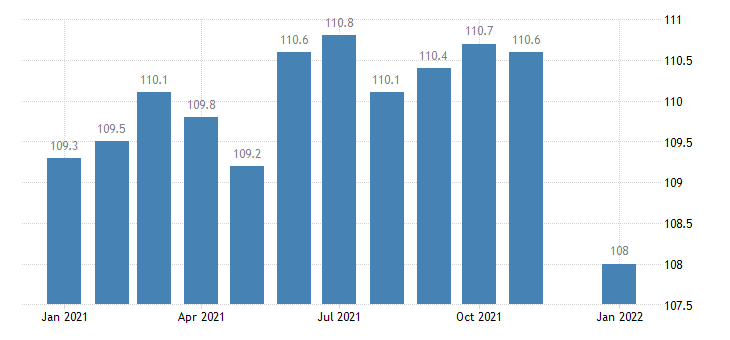 united states financial activities employment in iowa thous of persons m nsa fed data