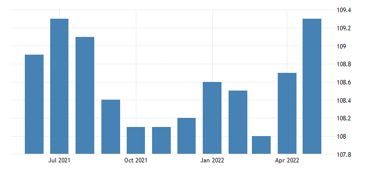 united states financial activities employment in iowa thous of persons m sa fed data