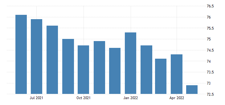 united states financial activities employment in kansas thous of persons m sa fed data