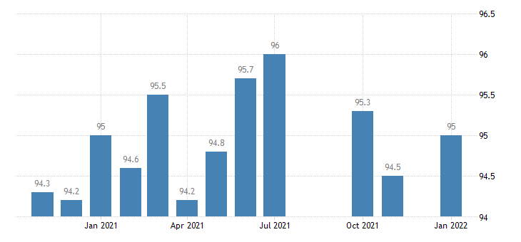united states financial activities employment in kentucky thous of persons m nsa fed data