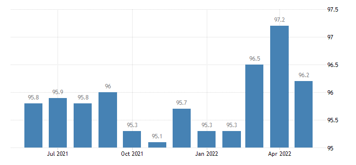 united states financial activities employment in kentucky thous of persons m sa fed data
