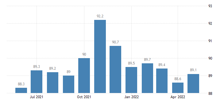 united states financial activities employment in louisiana thous of persons m sa fed data