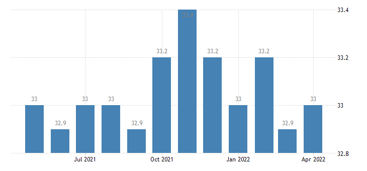 united states financial activities employment in maine thous of persons m sa fed data