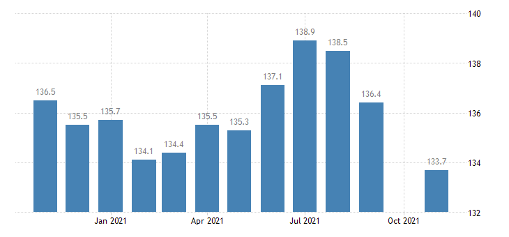 united states financial activities employment in maryland thous of persons m nsa fed data