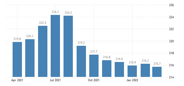 united states financial activities employment in massachusetts thous of persons m nsa fed data