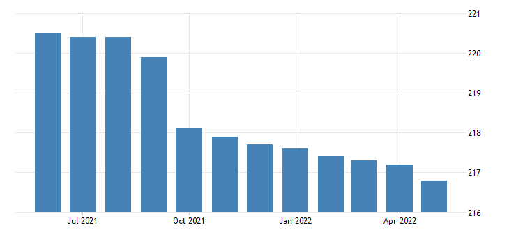 united states financial activities employment in massachusetts thous of persons m sa fed data