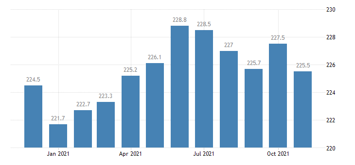 united states financial activities employment in michigan thous of persons m nsa fed data