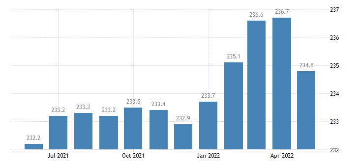 united states financial activities employment in michigan thous of persons m sa fed data