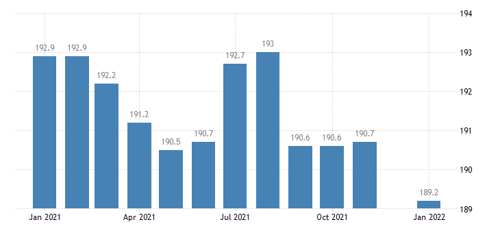 united states financial activities employment in minnesota thous of persons m nsa fed data