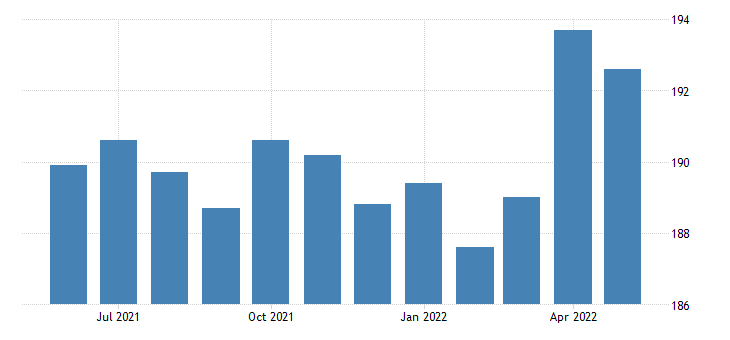 united states financial activities employment in minnesota thous of persons m sa fed data