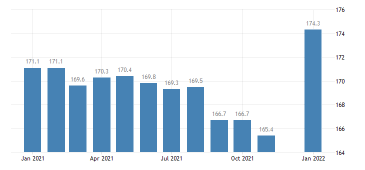 united states financial activities employment in missouri thous of persons m nsa fed data