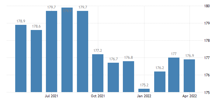 united states financial activities employment in missouri thous of persons m sa fed data