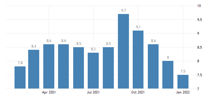 united states financial activities employment in mobile al msa thous of persons m nsa fed data
