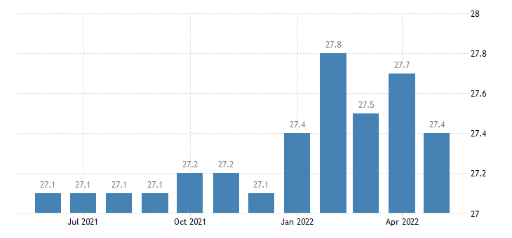 united states financial activities employment in montana thous of persons m sa fed data