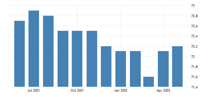united states financial activities employment in nebraska thous of persons m sa fed data