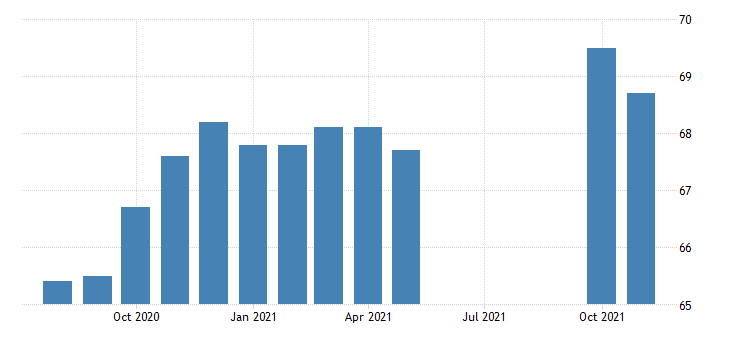 united states financial activities employment in nevada thous of persons m nsa fed data