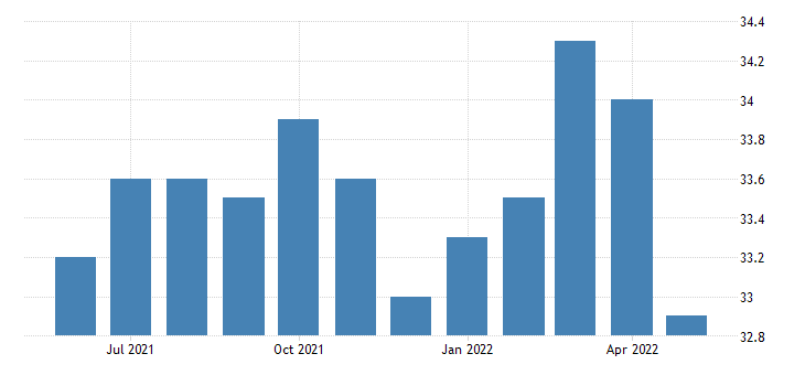 united states financial activities employment in new mexico thous of persons m sa fed data