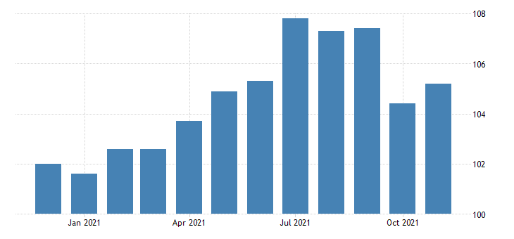 united states financial activities employment in oregon thous of persons m nsa fed data