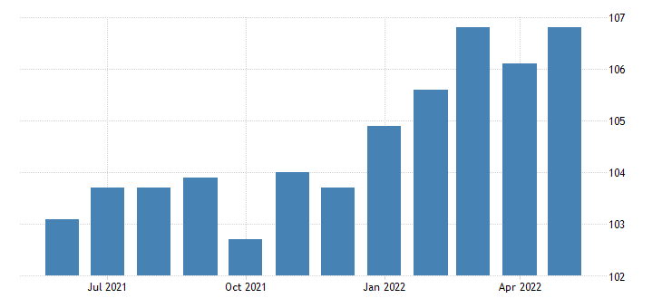 united states financial activities employment in oregon thous of persons m sa fed data