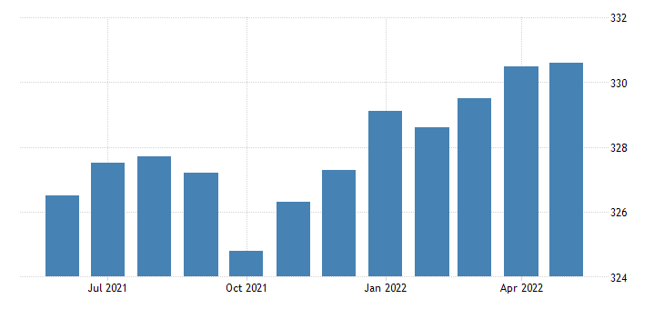 united states financial activities employment in pennsylvania thous of persons m sa fed data