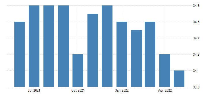united states financial activities employment in rhode island thous of persons m sa fed data