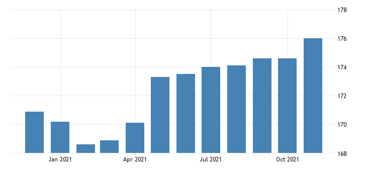 united states financial activities employment in tennessee thous of persons m nsa fed data