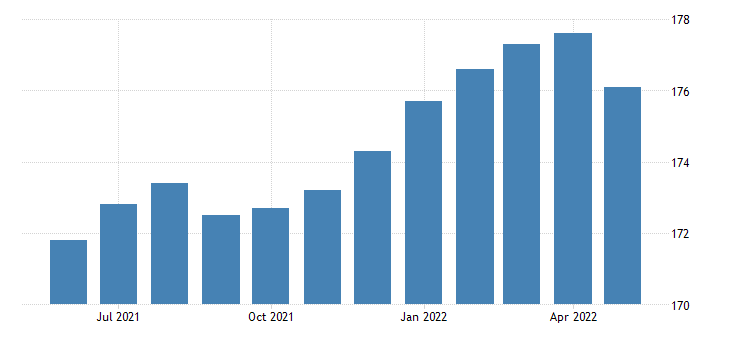 united states financial activities employment in tennessee thous of persons m sa fed data
