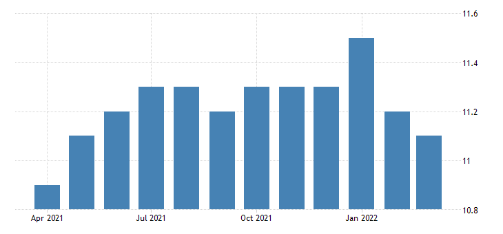 united states financial activities employment in wyoming thous of persons m nsa fed data