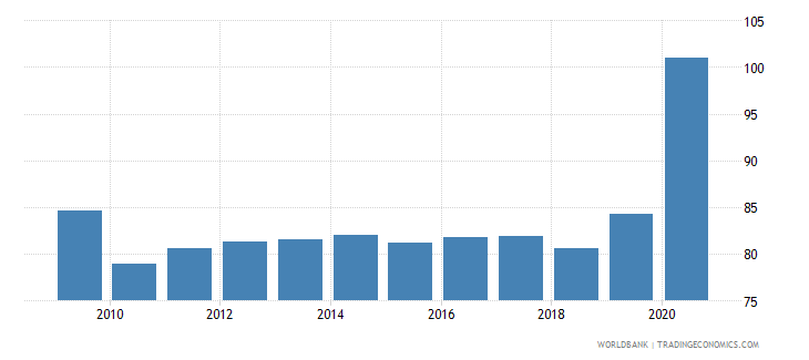 united states financial system deposits to gdp percent wb data