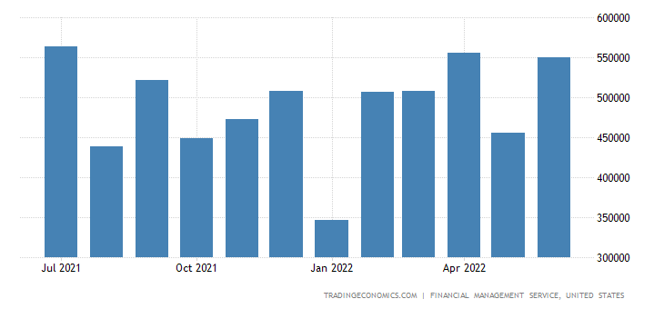 United States Fiscal Expenditure