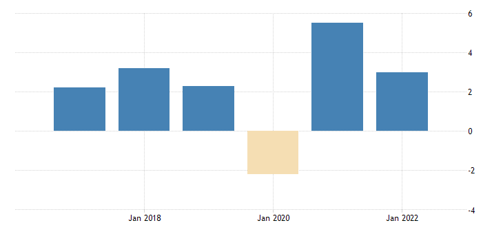 united states fomc summary of economic projections for the growth rate of real gross domestic product central tendency high fed data