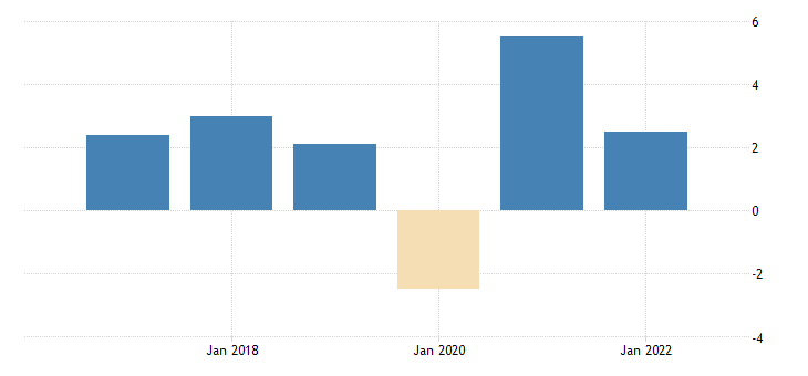 united states fomc summary of economic projections for the growth rate of real gross domestic product central tendency low fed data