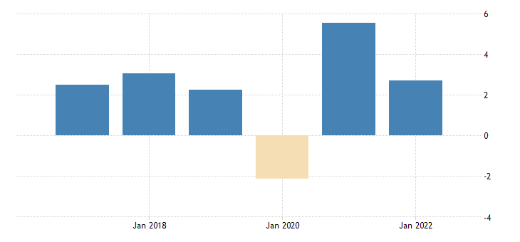 united states fomc summary of economic projections for the growth rate of real gross domestic product range midpoint fed data