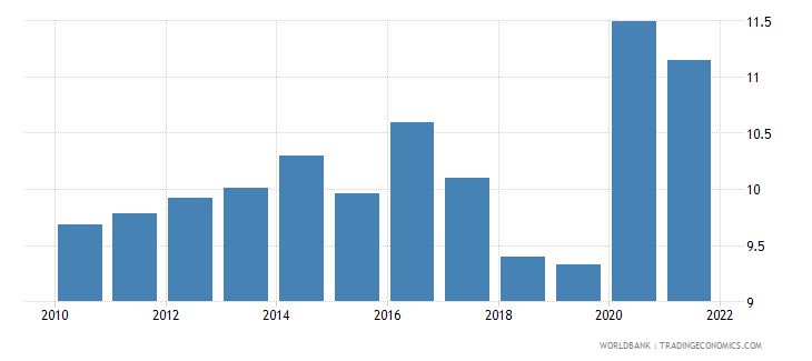 united states food exports percent of merchandise exports wb data