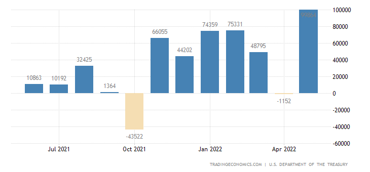 United States Net Purchases of US Treasury Bonds and Notes