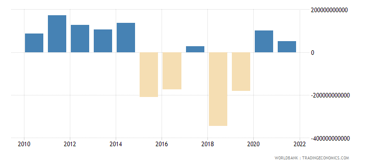 united states foreign direct investment net bop us dollar wb data