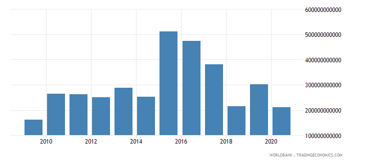 united states foreign direct investment net inflows bop us dollar wb data