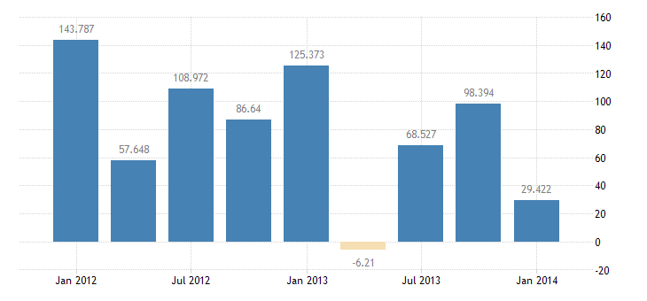 united states foreign official assets in the u s  net bil of $ q sa fed data