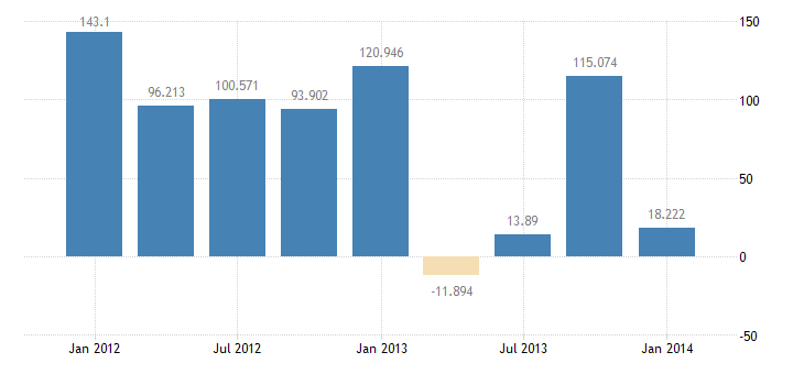united states foreign official assets in u s  treasury securities bil of $ q sa fed data