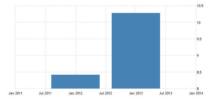 united states foreign official assets other u s government liabilities bil of $ a na fed data