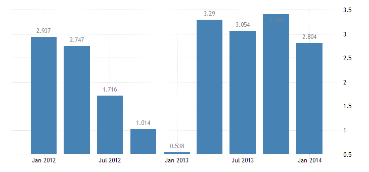 united states foreign official assets other u s government liabilities bil of $ q nsa fed data