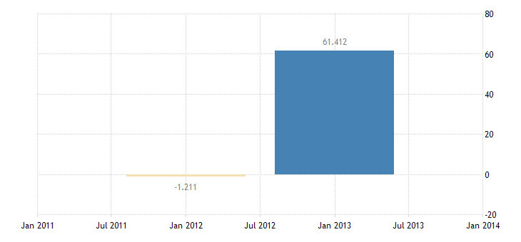 united states foreign official assets u s liabilities reported by u s banks nie bil of $ a na fed data