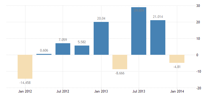 united states foreign official assets u s liabilities reported by u s banks nie bil of $ q nsa fed data