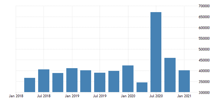 united states forestry fishing related activities and other earnings in alaska fed data