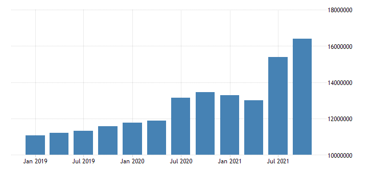 united states forestry fishing related activities and other earnings in california fed data