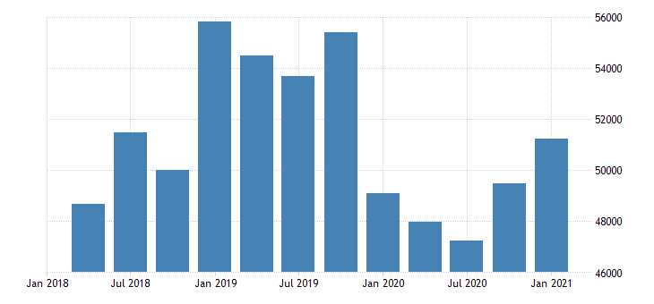 united states forestry fishing related activities and other earnings in connecticut fed data