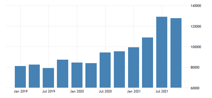 united states forestry fishing related activities and other earnings in hawaii fed data