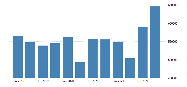 united states forestry fishing related activities and other earnings in maine fed data