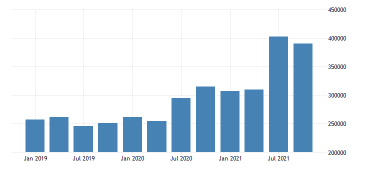united states forestry fishing related activities and other earnings in montana fed data